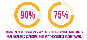 , 7 Reasons Why you need to Stop Ignoring your Digital Presence Now